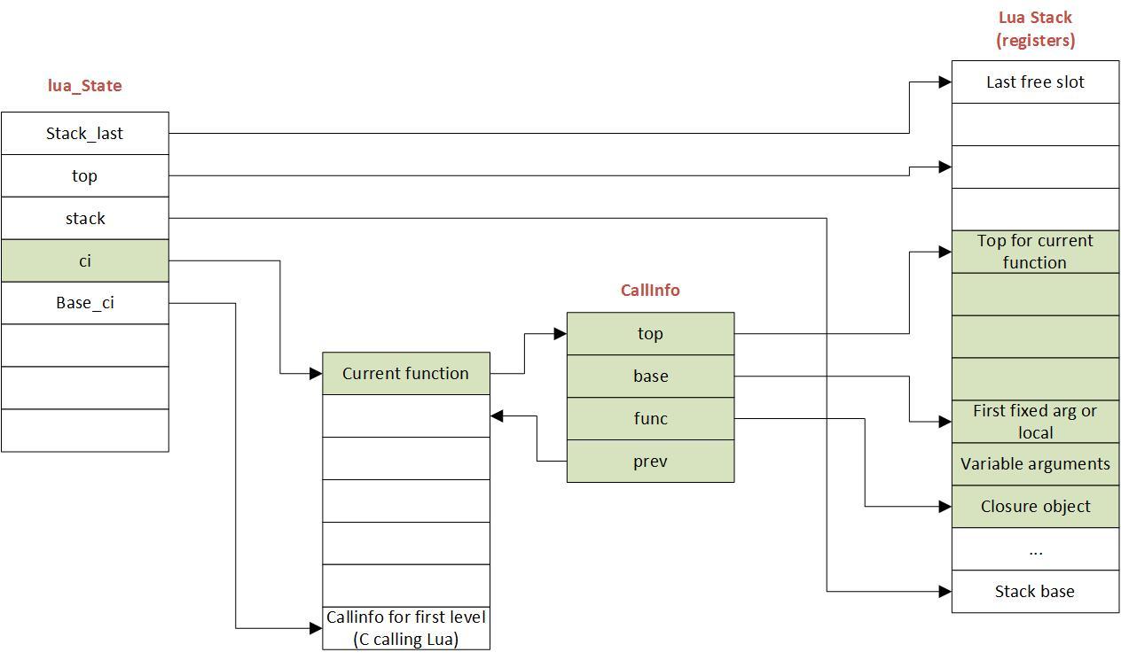 Lua Parsing and Code Generation Internals — Ravi Programming
